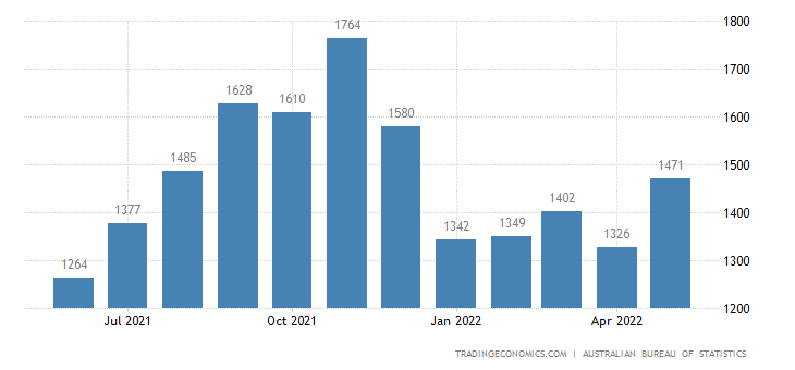 Australia Imports of Misc. Manufactured Articles Nes