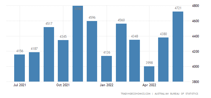 Australia Imports of Misc. Manufactured Articles