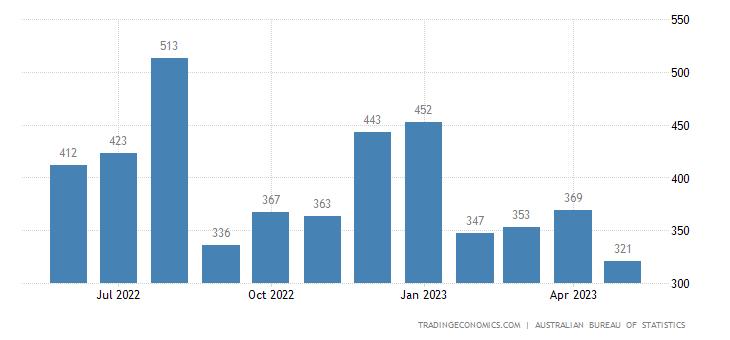 Australia Imports of Non Ferrous Metals