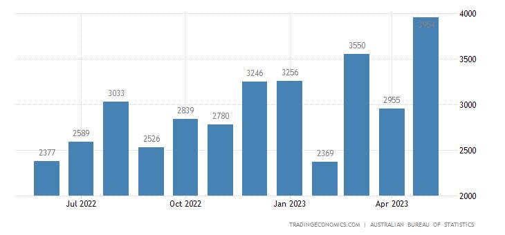 Australia Imports of - Non-industrial Transport Equipme
