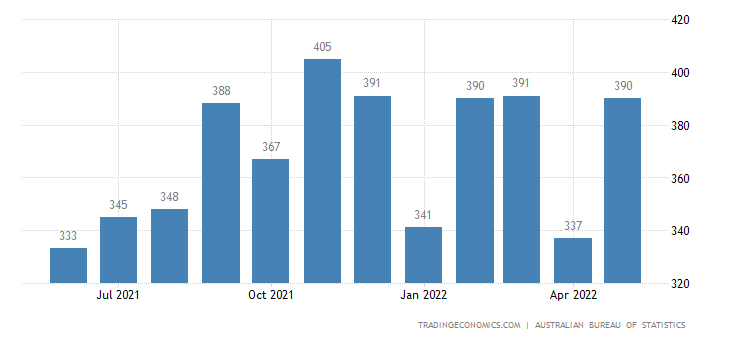 Australia Imports of Non Metallic Mineral Manufactures
