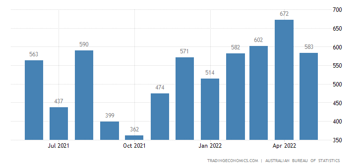 Australia Imports of Non Monetary Gold Excl. Gold Ores & Co