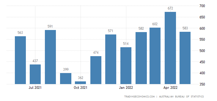 Australia Imports of - Non-monetary Gold