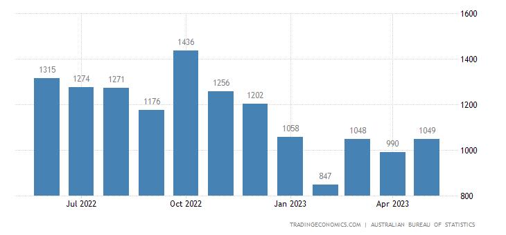 Australia Imports of Office Machines & Automatic Data Proce