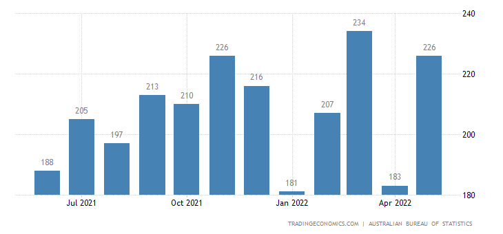 Australia Imports of Paper & Paperboard