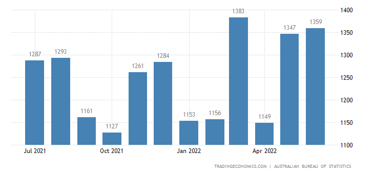 Australia Imports of Parts For Transport Equipment