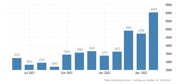 Australia Imports of Petroleum & Petroleum Products