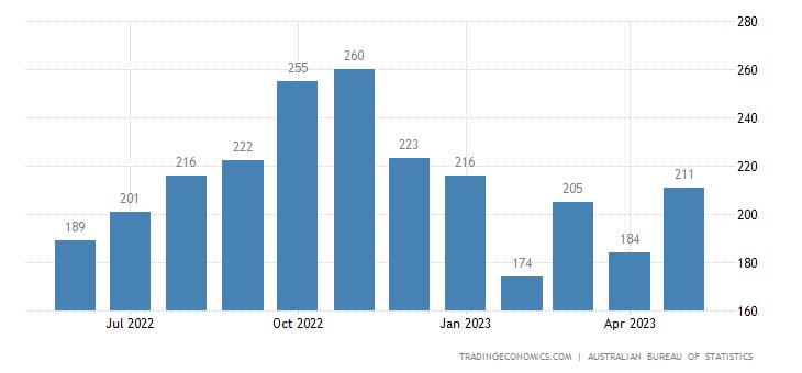 Australia Imports of Photographic Appar. & Optical Goods