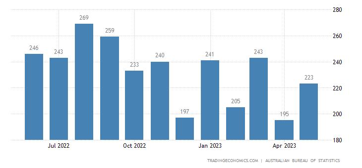 Australia Imports of Plastics In Non Primary Form
