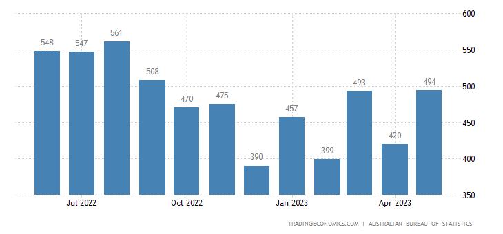 Australia Imports of Plastics