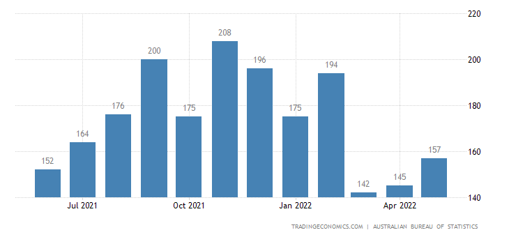 Australia Imports of Prefabricated Buildingsnitary, Plumbin