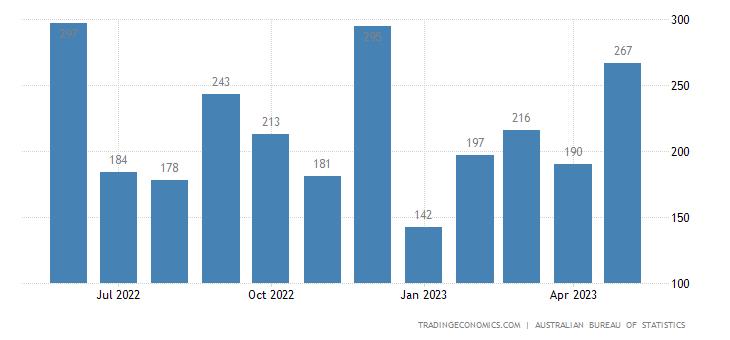 Australia Imports of - Primary Industrial Supplies Nes