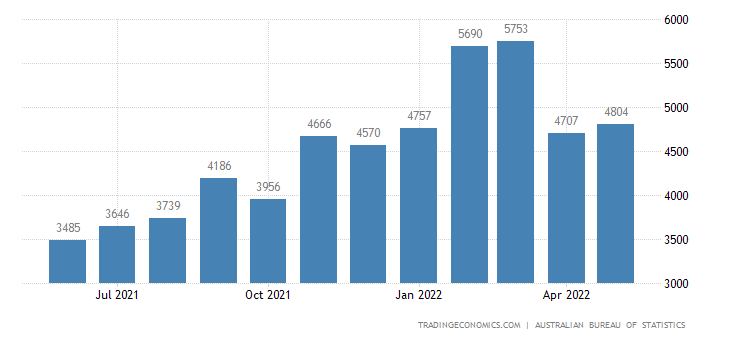 Australia Imports of - Processed Indust.supplies Nes