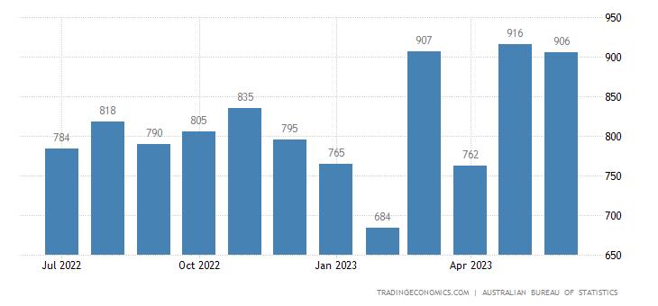 Australia Imports of Prof Scientific & Controlling Instrume