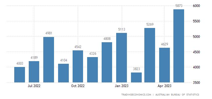 Australia Imports of Road Vehicles Incl. Air Cushion Vehicl