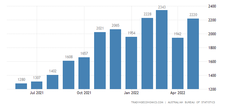 Australia Imports of - Services, Shipment