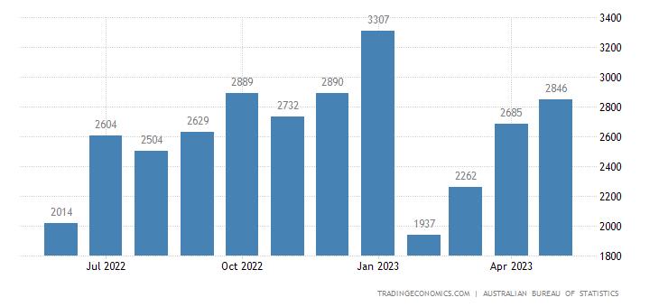 Australia Imports of Services Travel