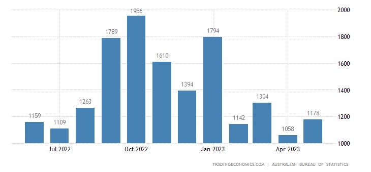Australia Imports of - Telecommunications Equipment
