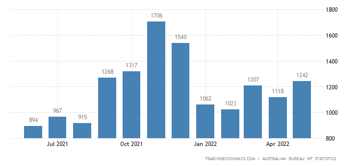 Australia Imports of Telecommunications Equipment