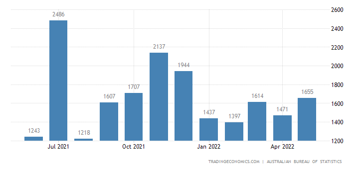 Australia Imports of Telecommunications, Sound Recording Ap