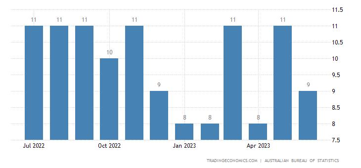 Australia Imports of Textile Fibres & Their Wastes