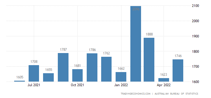 Australia Imports of Textiles Clothing & Footwear