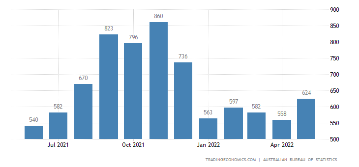 Australia Imports of - Toys,books & Leisure Goods
