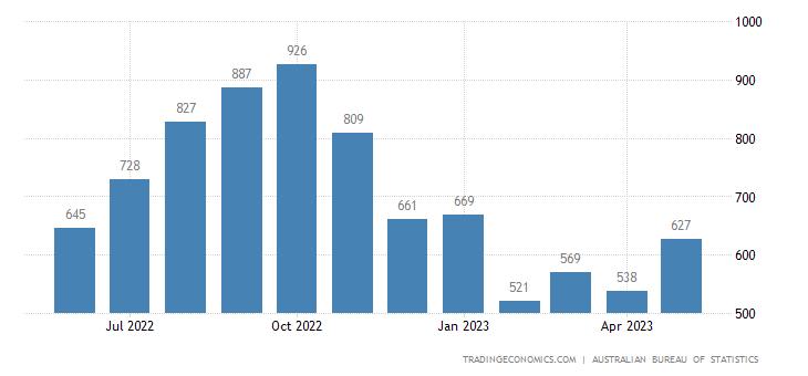 Australia Imports of Toys & books & Leisure Goods