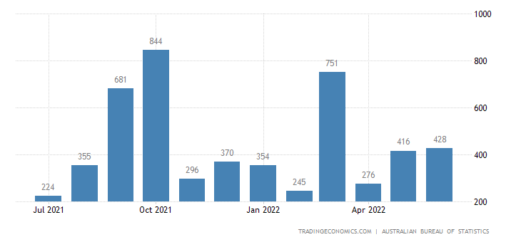 Australia Imports of Transport Eqp. Excl. Road Vehicles