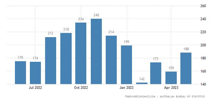 Australia Imports of Travel Goods, Handbags & Similar Conta
