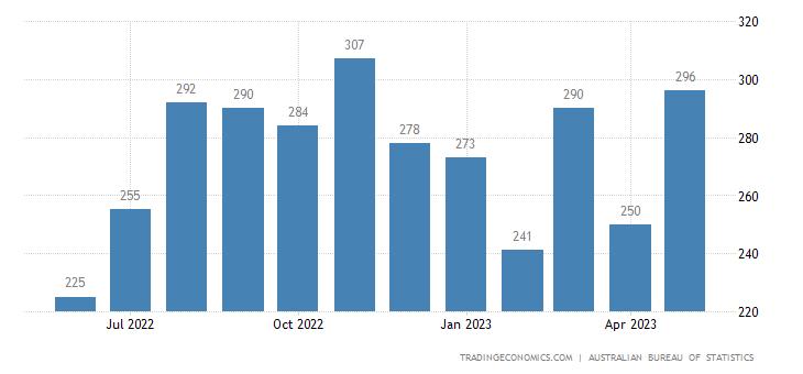 Australia Imports of Vegetables & Fruit