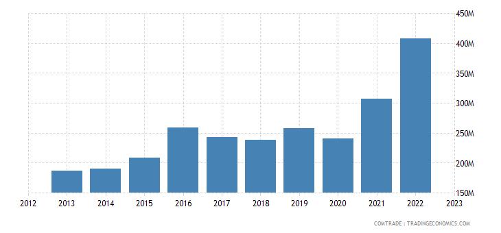 australia imports pakistan