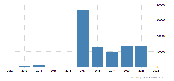 australia imports palau