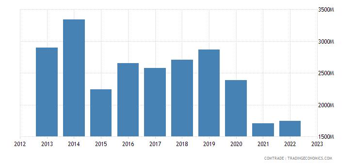 australia imports papua new guinea
