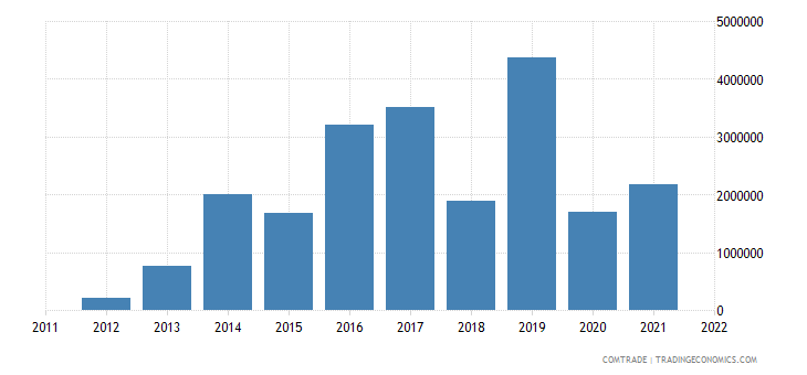 australia imports paraguay