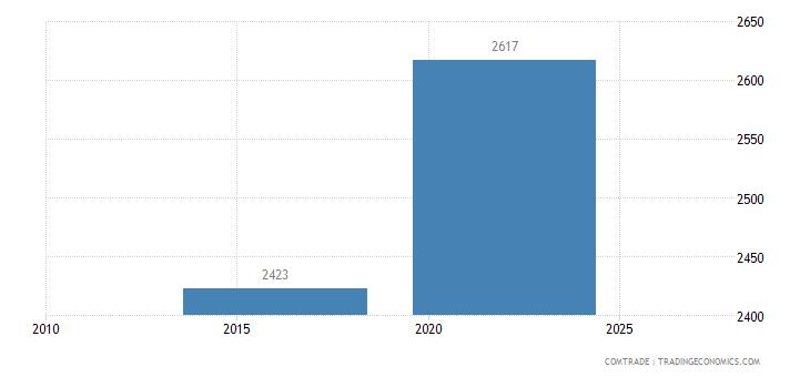 australia imports peru articles machine tools headings 8456 to 8465