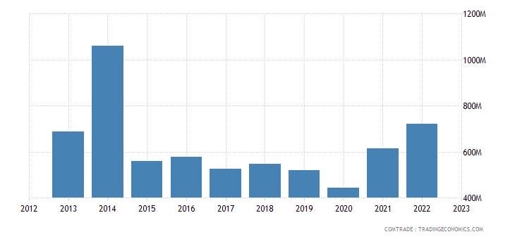 australia imports philippines