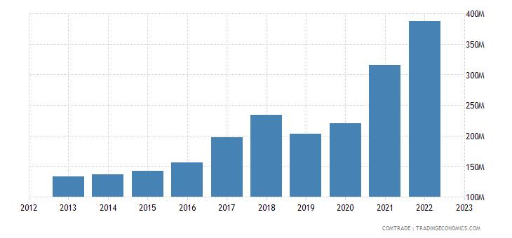 australia imports portugal