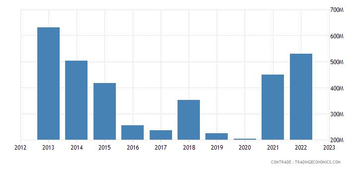 australia imports qatar