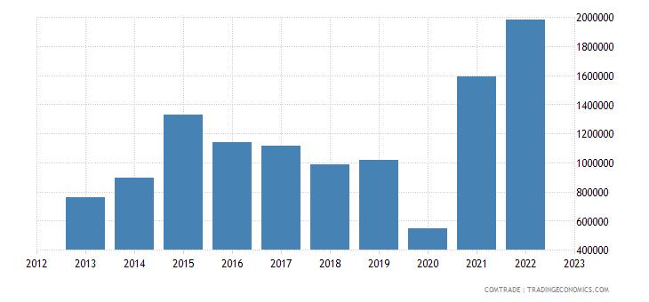 australia imports rwanda