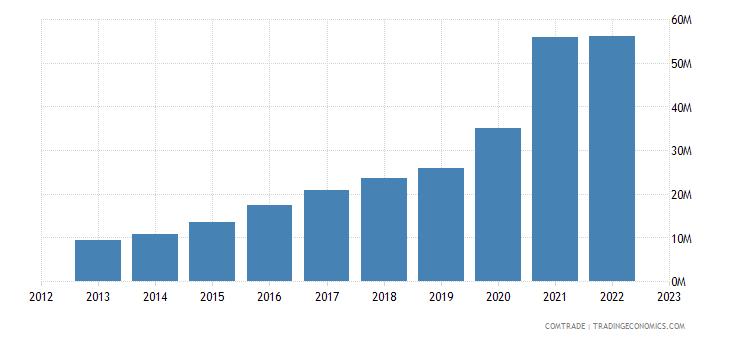 australia imports serbia