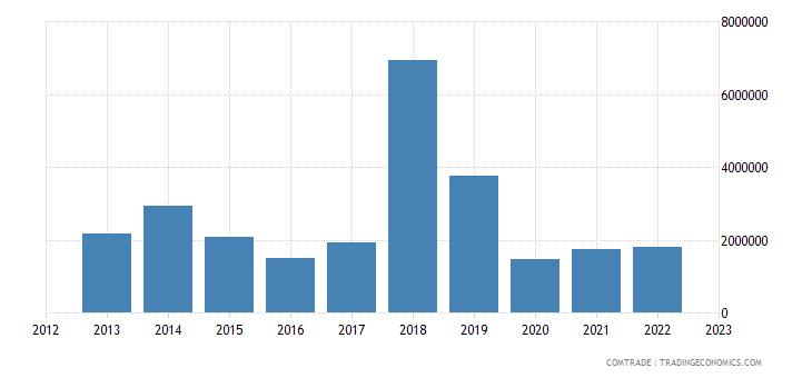 australia imports seychelles