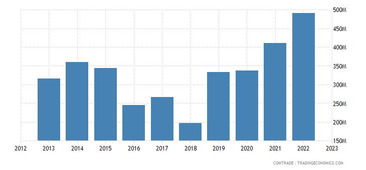 australia imports slovakia