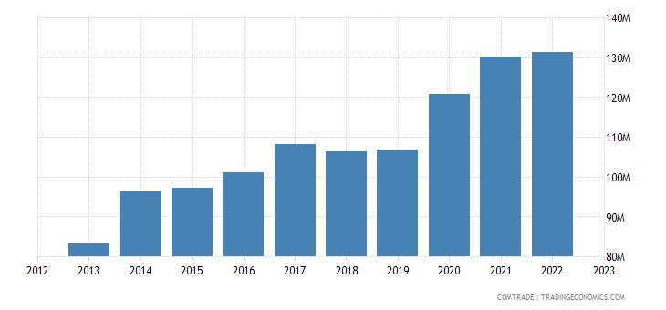 australia imports slovenia