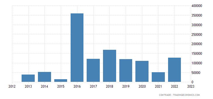 australia imports somalia