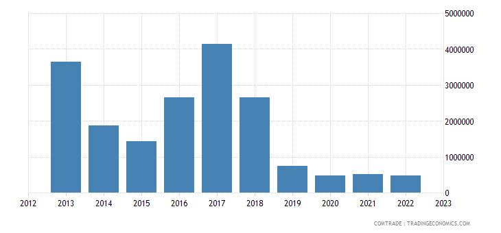 australia imports swaziland