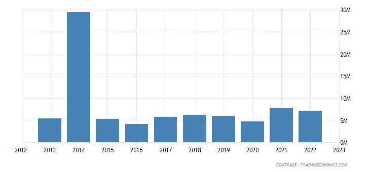 australia imports tanzania