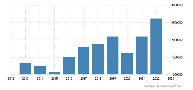 australia imports tonga