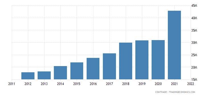 australia imports tunisia