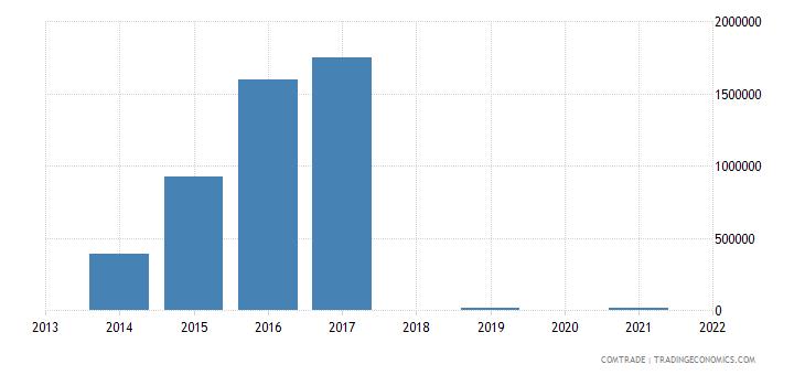 australia imports turkmenistan